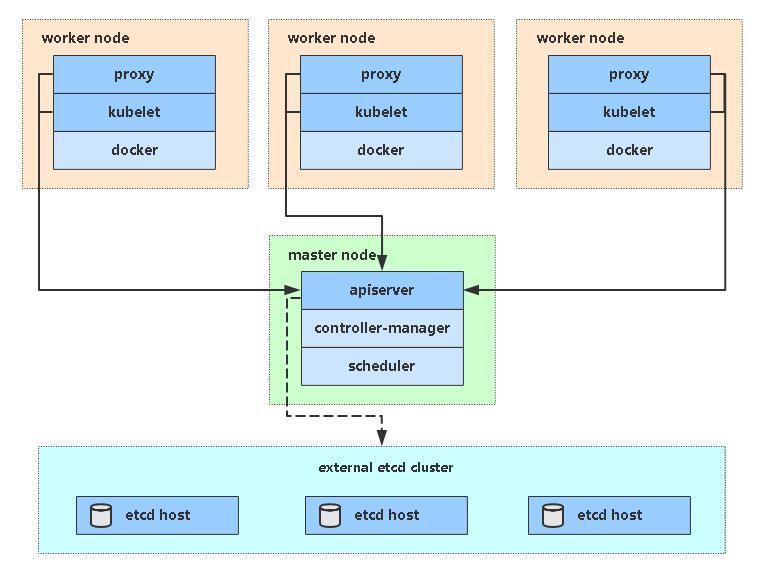 kubernetes架构图